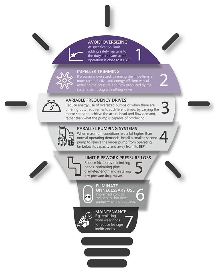 Improve Energy Efficiency - Infographic