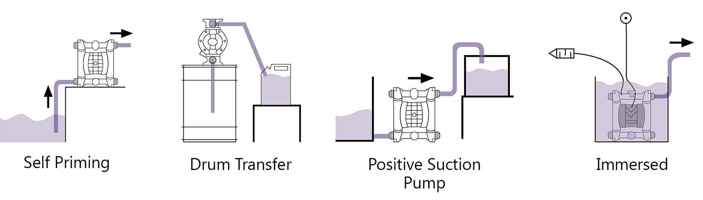air operated diaphragm pump guide aodd pump design. Black Bedroom Furniture Sets. Home Design Ideas