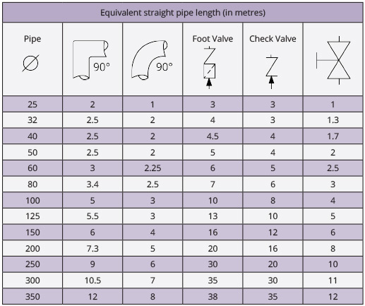 Equivalent pipe lengths