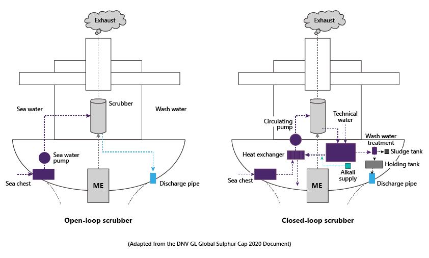 IMO 2020 Sulphur Cap - Low Sulphur Fuel Pumps & Scrubber