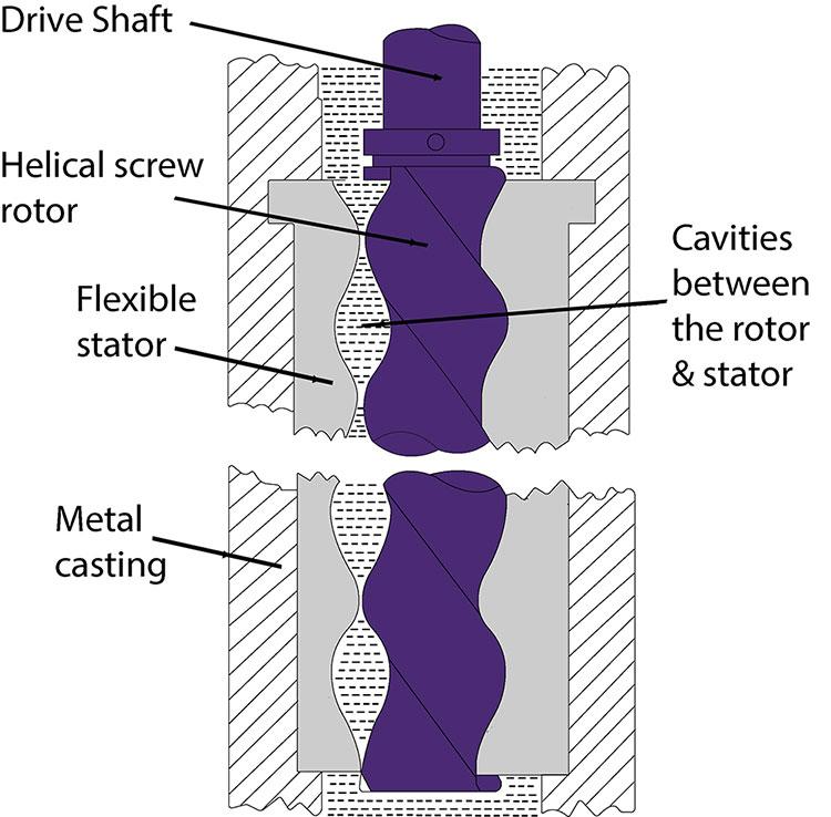 Progressive Cavity Pump Guide Eccentric Screw Mono Pump Design