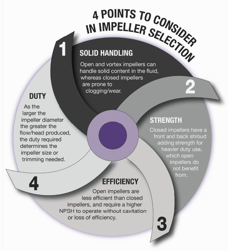 4 Points to Consider in Impeller Selection