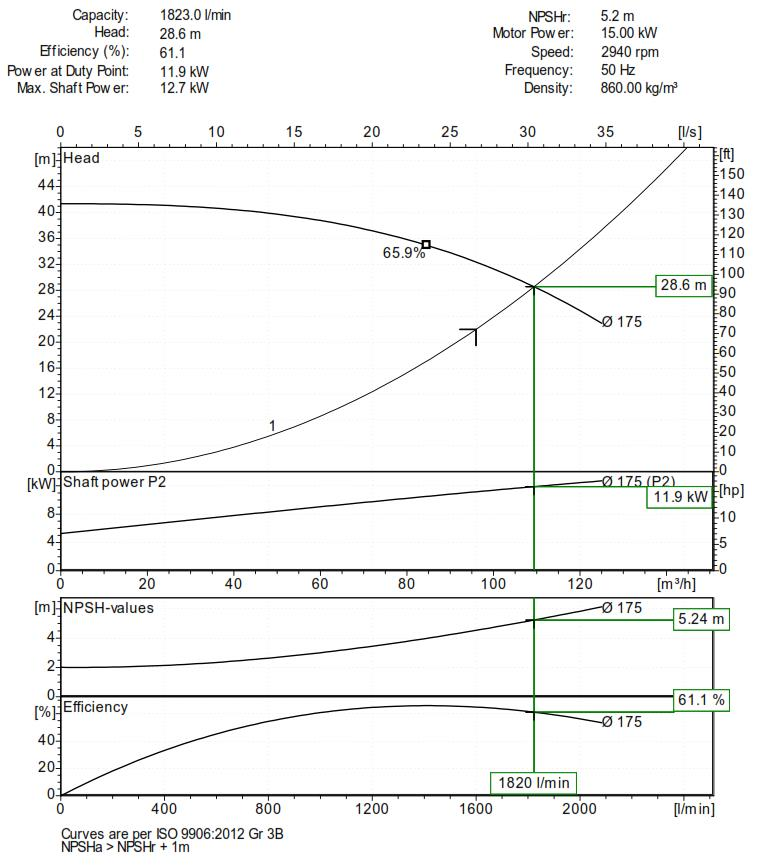 How to read a pump curve castle pumps how to read a centrifugal pump curve ccuart Choice Image
