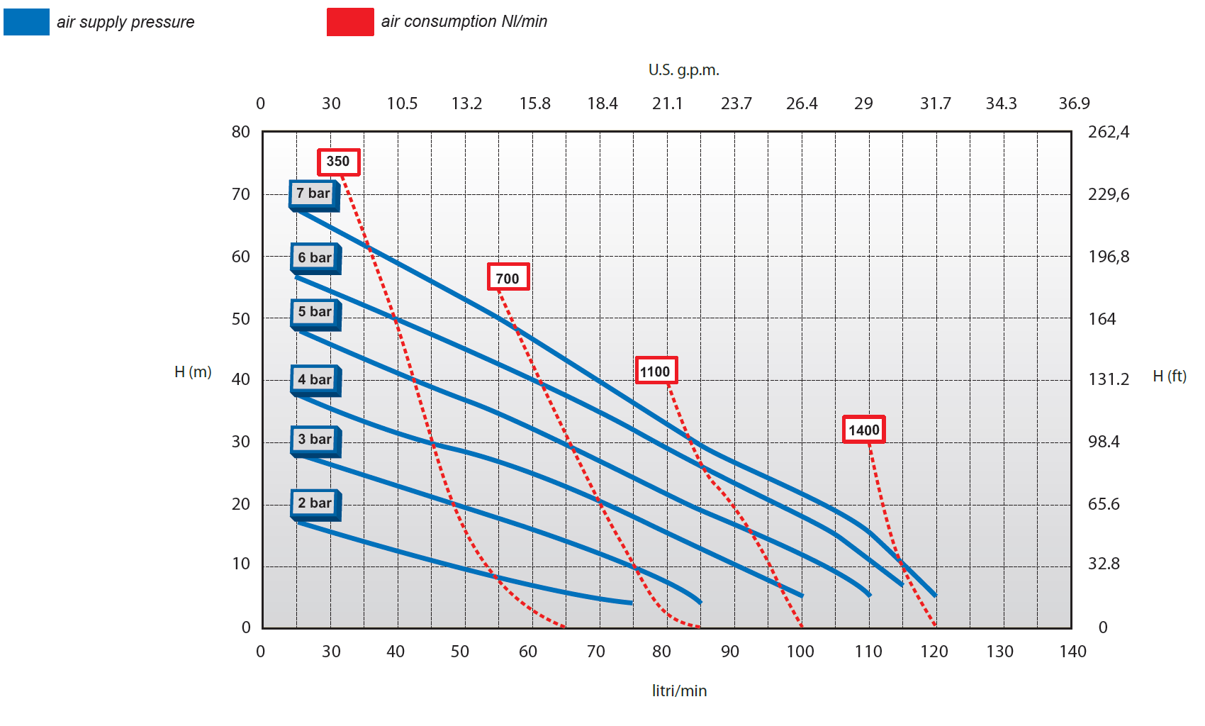 how to read a diaphragm pump curve